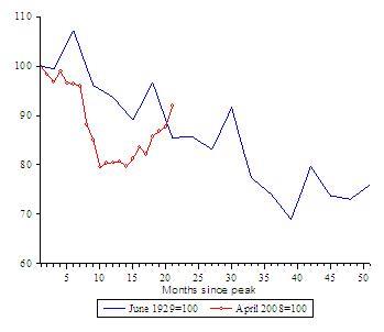 depressie update wereldhandel maart 2010
