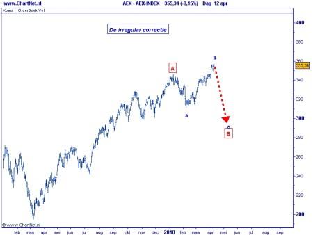 AEX irregular correctie