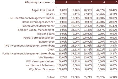 Per fondsaanbieder welke sterren de fondsen hebben bij Morningstar (percentueel)