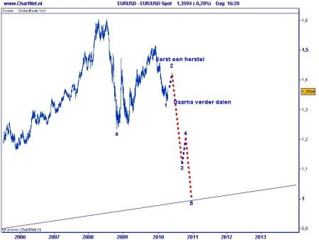TA euro 12 april 2010