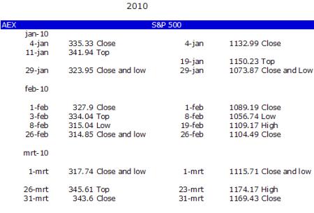 De AEX en de S&P 500 in het eerste kwartaal 2010