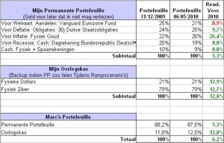 Grafiek 2: Rendementen Marc zijn Portefeuille
