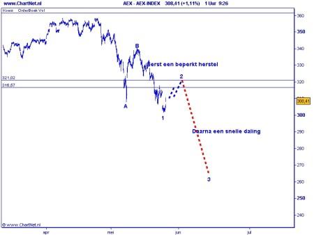 TA AEX 26-05-2010 grafiek 2