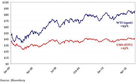 Prijsontwikkeling van de spotkoers van WTI-olie ten opzichte van een indextracker dat pretendeert deze koers te volgen