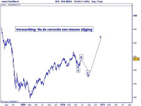 AEX 22-06-2010 Grafiek 1