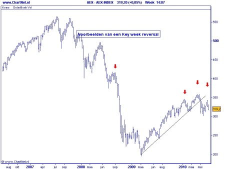 AEX key week reversal 30 juni 2010