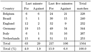 Aantal wedstrijden waarbij in de laatste minuut een doelpunt gemaakt werd