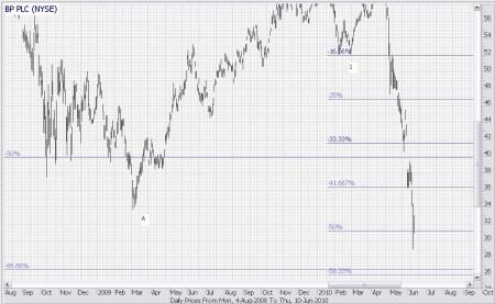 Technische analyse BP 11 juni 2010