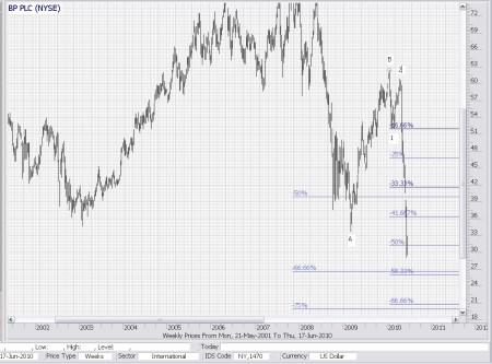 Technische analyse BP 18 juni 2010