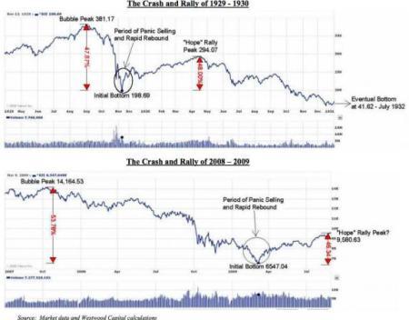 beurs 1930 versus 2010