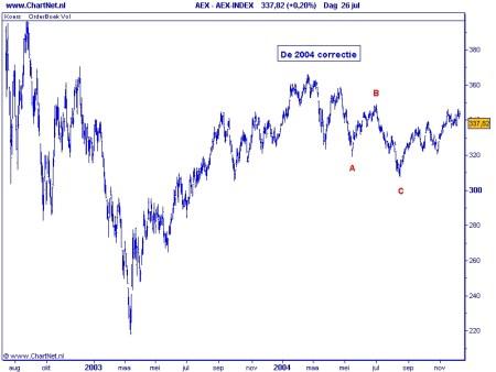 AEX: de 2004 correctie