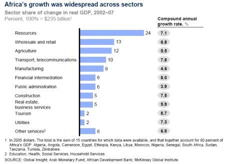 Groei Afrika wijdverspreid tussen verschillende sectoren