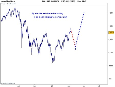 TA S&P 500 3 augustus 2010 grafiek 2