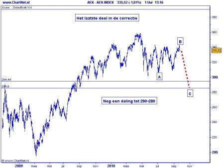 AEX TA 22 september 2010 grafiek 2