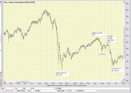 Dow Jones jaren 1928-1938 en AEX nu