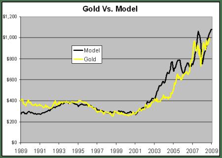Goudprijsmodel versus goudprijs