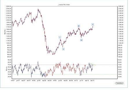 Technische Analyse Russische RTS-index 14 december 2010