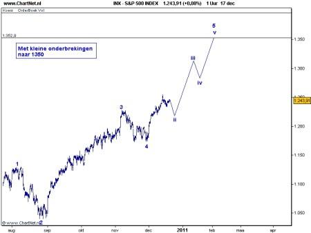 S&P 500 21 december 2010 grafiek 1