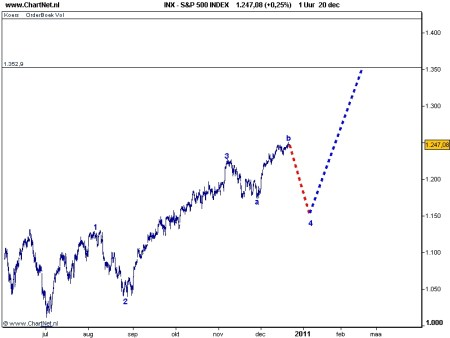 S&P 500 21 december 2010 grafiek 2