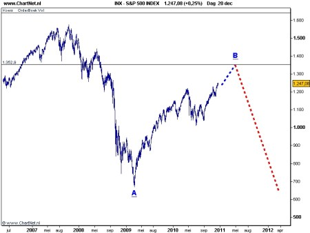 S&P 500 21 december 2010 grafiek 3