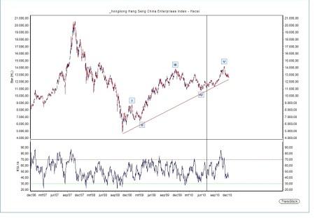Technische Analyse Chinese HSCEI Index 14 december 2010