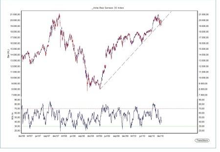 Technische Analyse Indiase Sensex index 14 december 2010