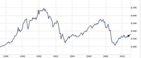 AEX 1996-2010