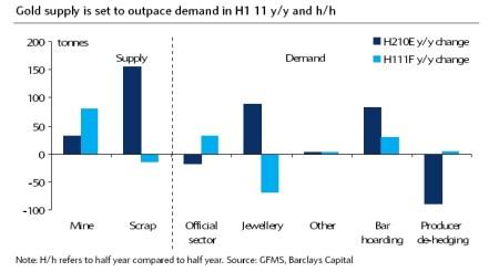 Aanbod goud groter dan de vraag in eerste helft 2011
