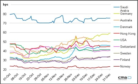 De meest veilige staatsleningen 2011