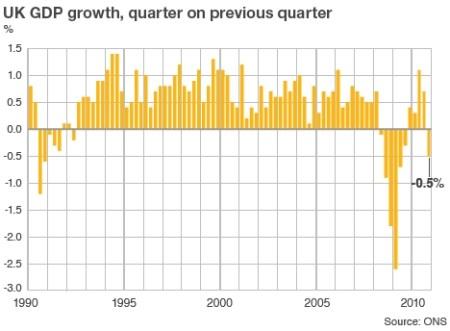 Groei Engelse economie 1990-2010 kwartaal-op-kwartaal