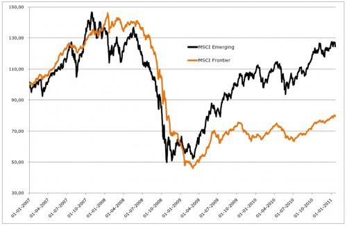 MSCI Frontier Market en Emerging Market Indices sinds 2007