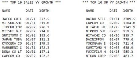 Overzicht van de operationele winst- en omzetverwachtingen Japanse bedrijven van analisten (consensus) voor het derde (fiscale) kwartaal