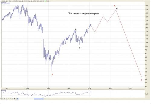 TA S&P 500 26 januari 2011 grafiek 2