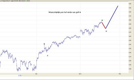 TA S&P500 19 januari 2011