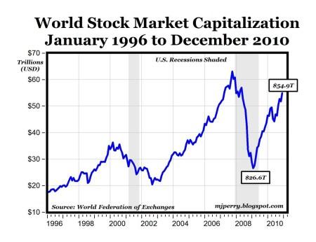 Wereldwijde beurswaarde 1996-2010
