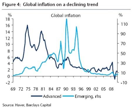 Inflatie zwakt wereldwijd af
