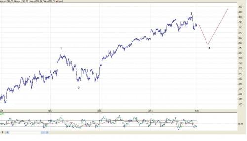 TA S&P 500 1 februari 2011