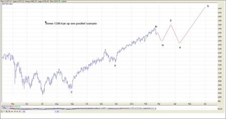 TA S&P 500 23 februari 2011 grafiek 1