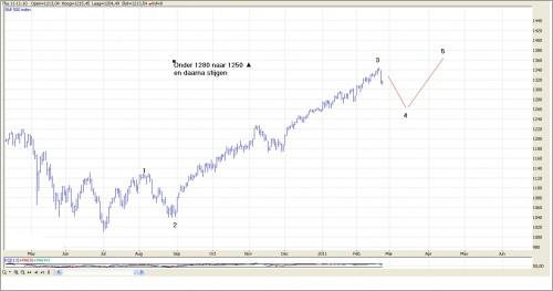 TA S&P 500 23 februari 2011 grafiek 2