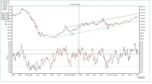 Technische Analyse Russische RTS-index 9 februari 2011