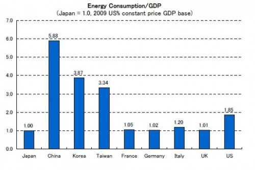 Effect van een oplopende olieprijs op verschillende landen