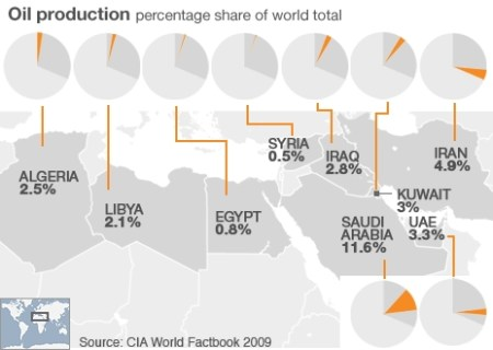 Olieproductie van diverse landen