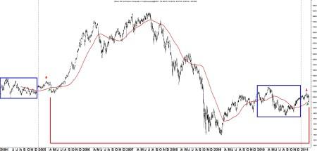 TA Nikkei 11 maart 2011