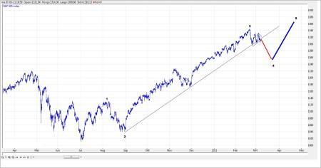 TA S&P 500 8 maart 2011