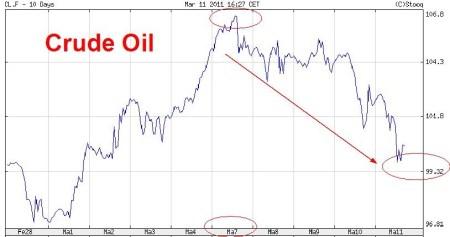 crude_oil_7_maart_11_maart_2011