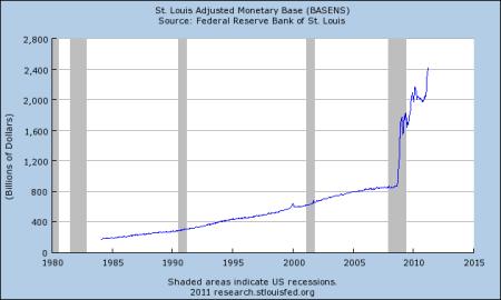 m0-monetarybase