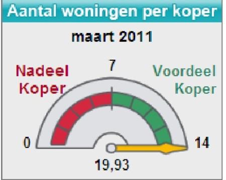 wegwijs_barometer_maart_2011