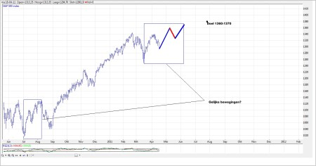 TA S&P 500 18 april 2011