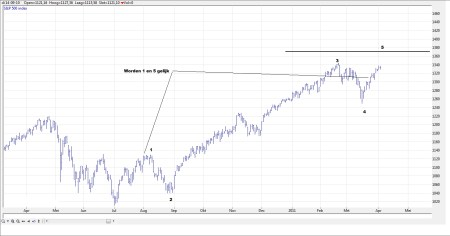 TA S&P 500 5 april 2011 grafiek 2