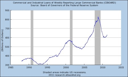 commercial_industrial_loans_weekly_reporting_large_commercial_banks_fedgraph